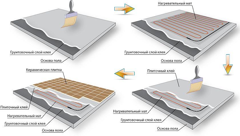 Этапы монтажа нагревательного мата для теплого пола